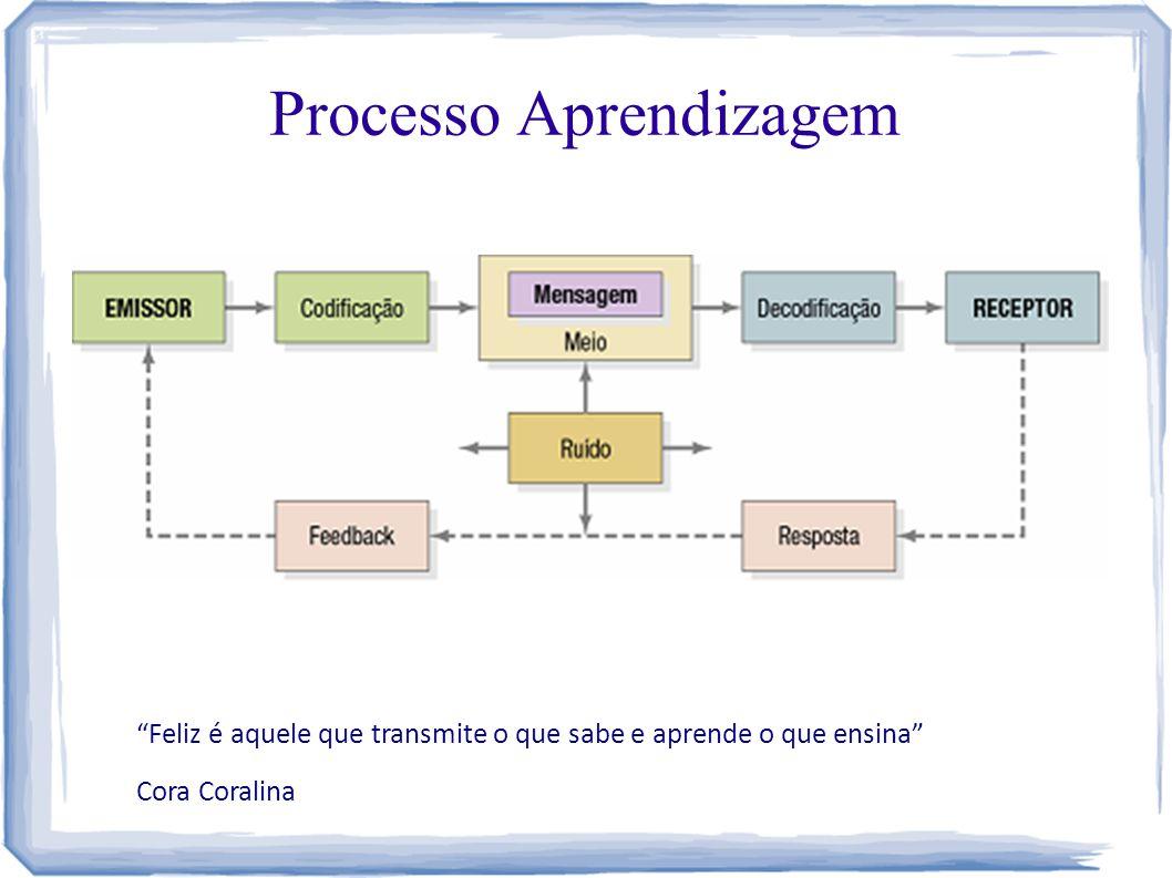 Processo Aprendizagem