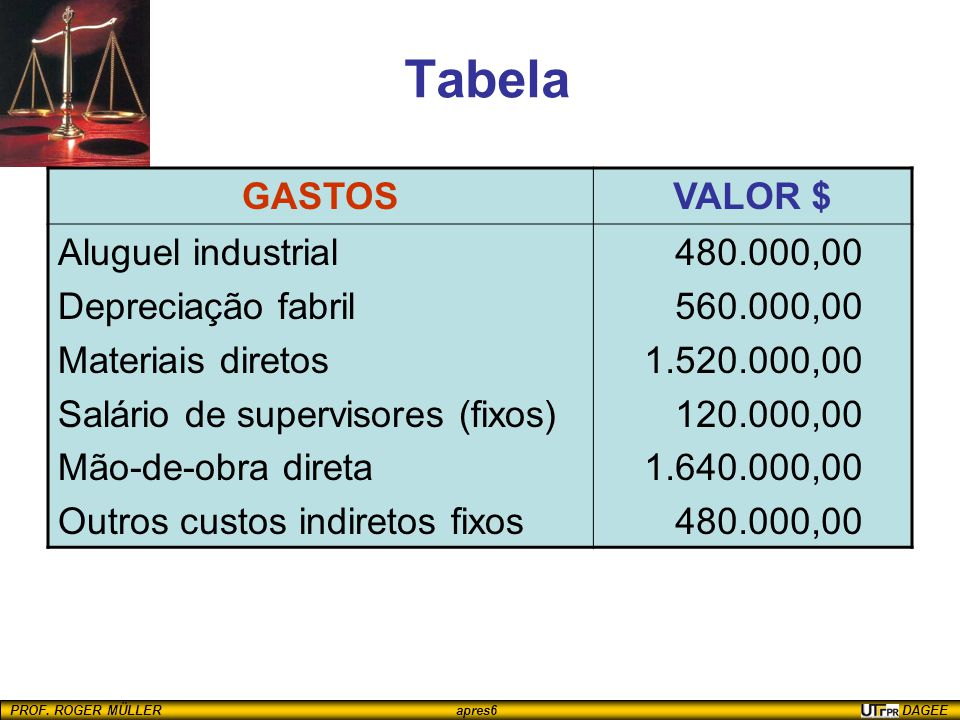 Tabela GASTOS VALOR $ Aluguel industrial Depreciação fabril