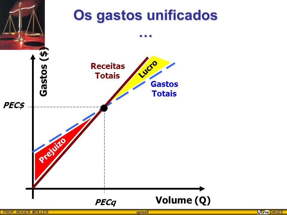 Os gastos unificados … Gastos ($) Volume (Q) Receitas Lucro Totais
