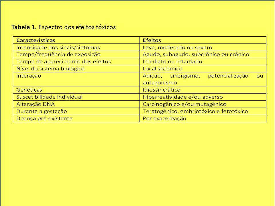Tabela 1. Espectro dos efeitos tóxicos