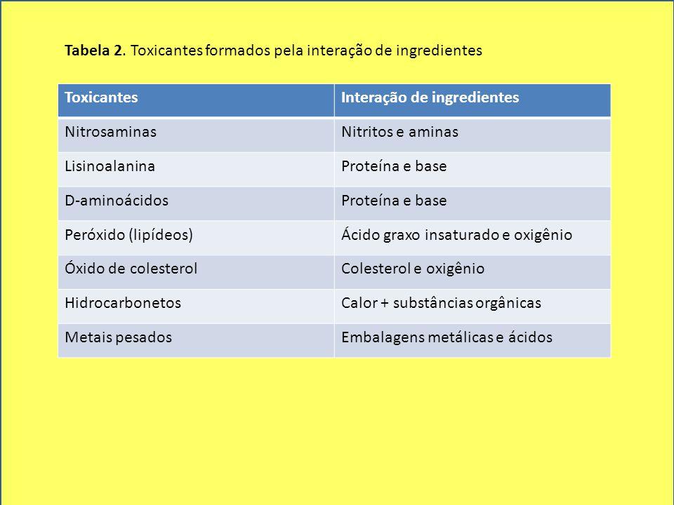 Tabela 2. Toxicantes formados pela interação de ingredientes