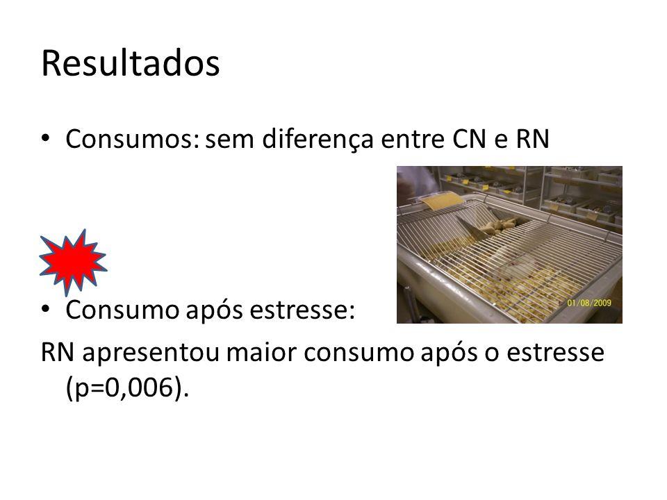 Resultados Consumos: sem diferença entre CN e RN
