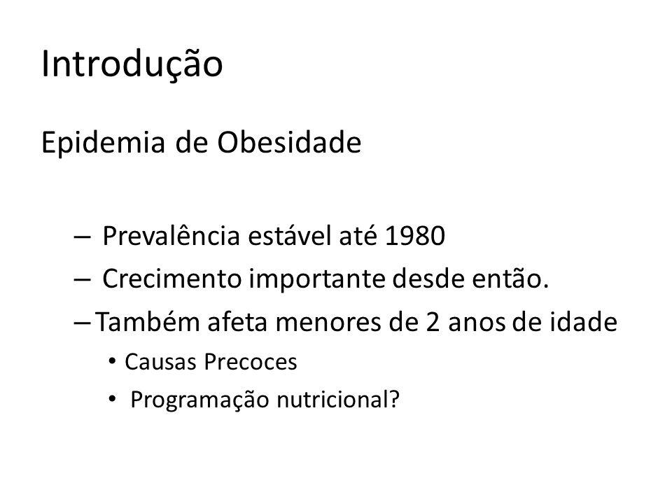 Introdução Epidemia de Obesidade Prevalência estável até 1980