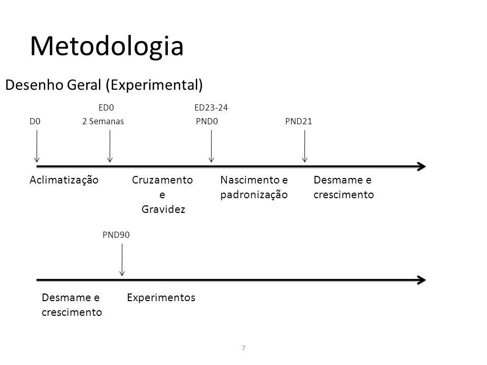 Metodologia Desenho Geral (Experimental) Aclimatização Cruzamento e