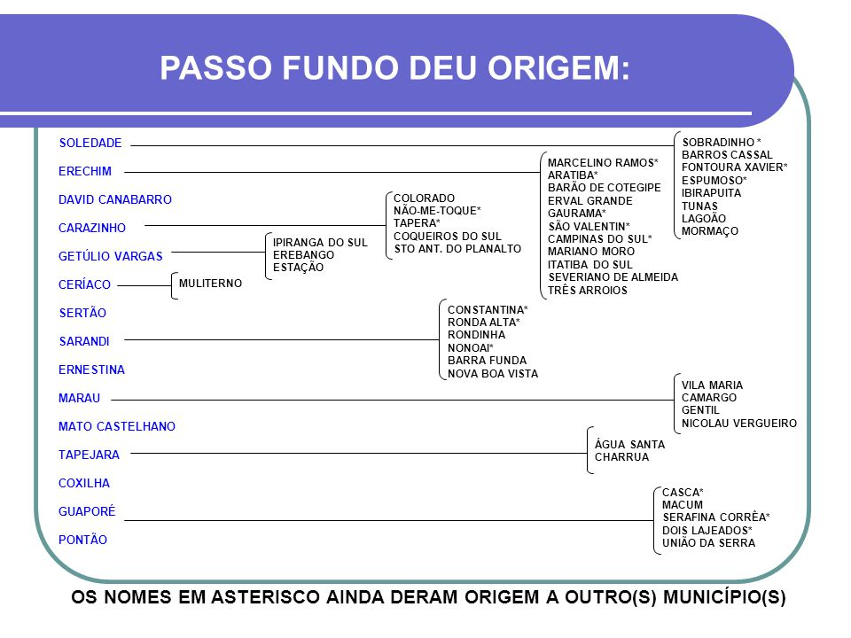OS NOMES EM ASTERISCO AINDA DERAM ORIGEM A OUTRO(S) MUNICÍPIO(S)