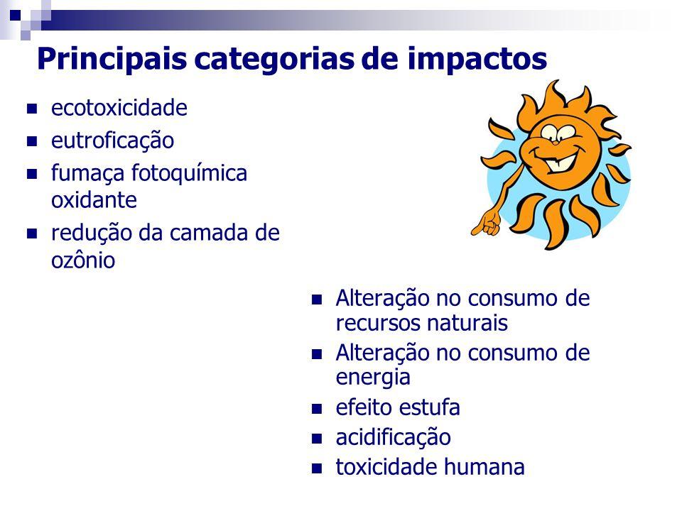 Principais categorias de impactos