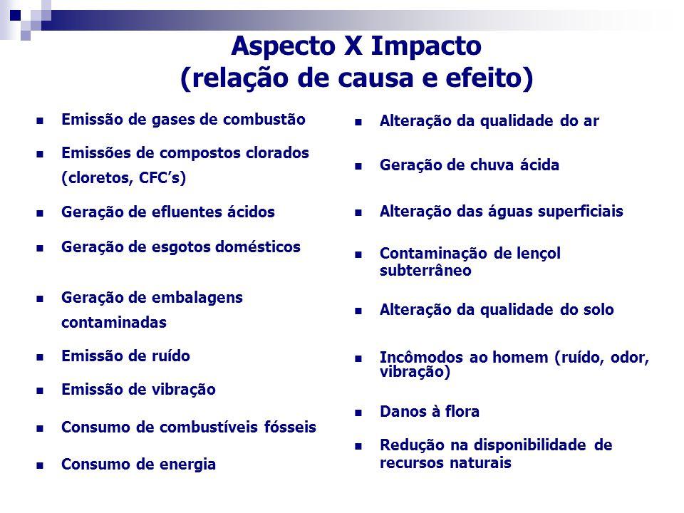 (relação de causa e efeito)