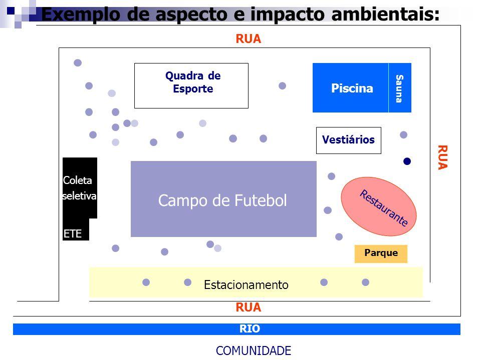 Exemplo de aspecto e impacto ambientais: