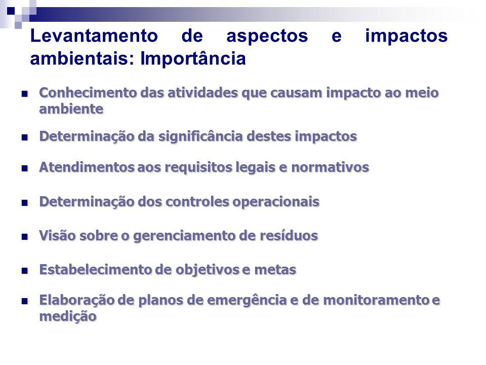 Levantamento de aspectos e impactos ambientais: Importância