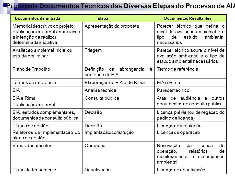 Principais Documentos Técnicos das Diversas Etapas do Processo de AIA