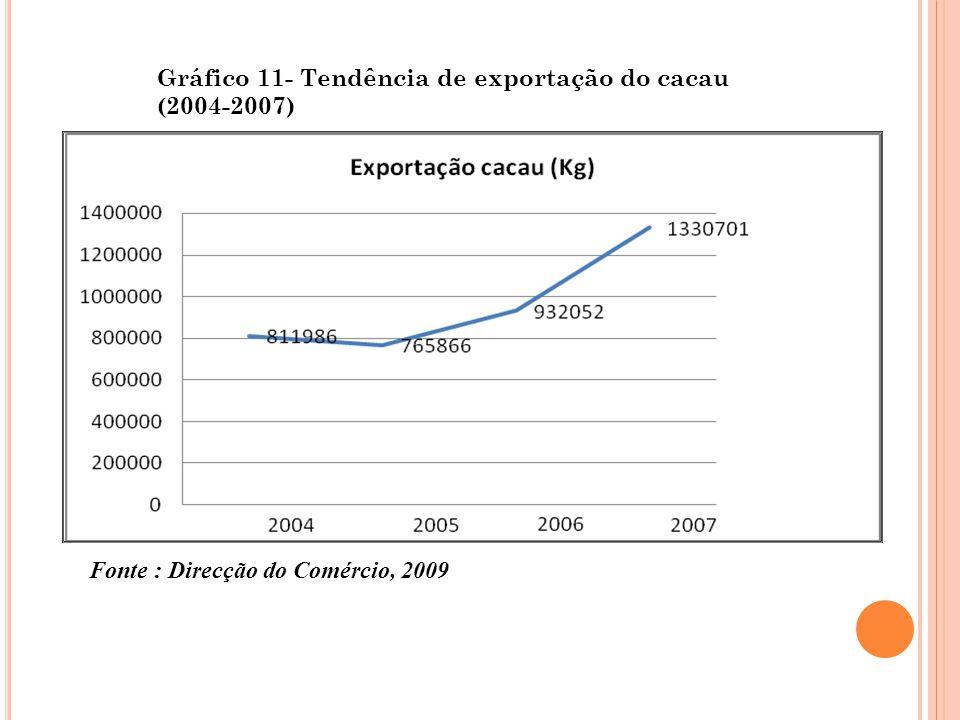 Gráfico 11- Tendência de exportação do cacau (2004-2007)
