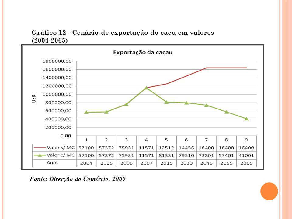 Gráfico 12 - Cenário de exportação do cacu em valores (2004-2065)