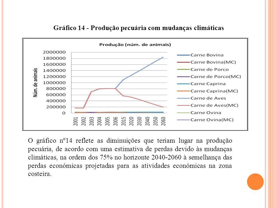 Gráfico 14 - Produção pecuária com mudanças climáticas