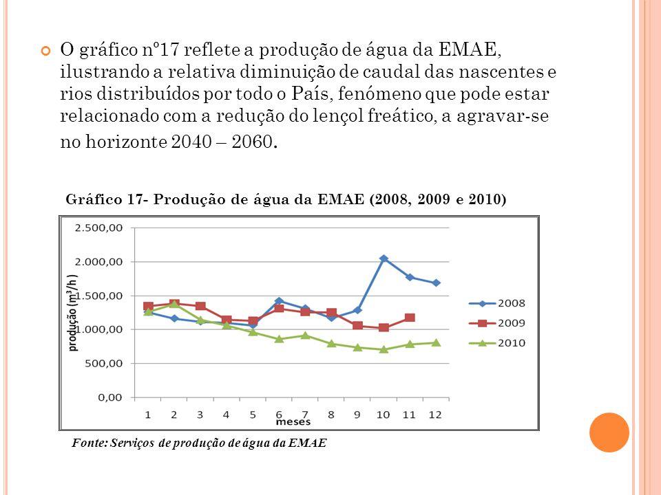 O gráfico nº17 reflete a produção de água da EMAE, ilustrando a relativa diminuição de caudal das nascentes e rios distribuídos por todo o País, fenómeno que pode estar relacionado com a redução do lençol freático, a agravar-se no horizonte 2040 – 2060.