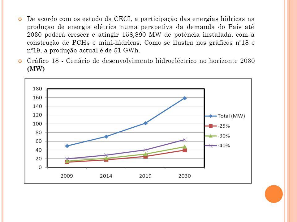 De acordo com os estudo da CECI, a participação das energias hídricas na produção de energia elétrica numa perspetiva da demanda do País até 2030 poderá crescer e atingir 158,890 MW de potência instalada, com a construção de PCHs e mini-hídricas. Como se ilustra nos gráficos nº18 e nº19, a produção actual é de 51 GWh.