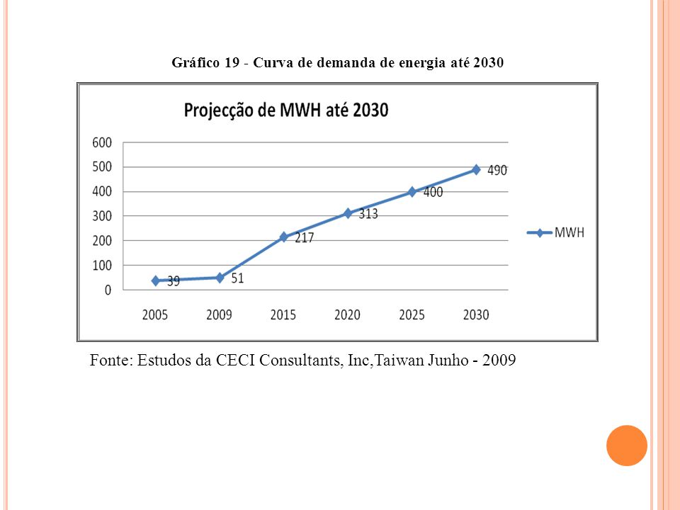 Gráfico 19 - Curva de demanda de energia até 2030