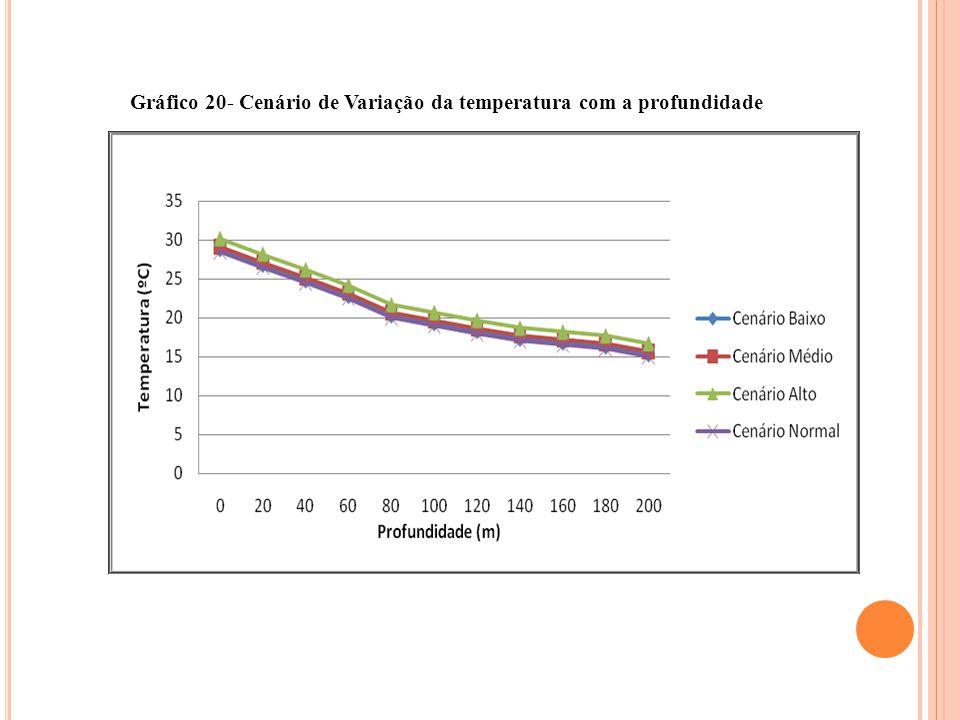 Gráfico 20- Cenário de Variação da temperatura com a profundidade