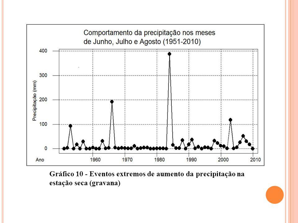 Gráfico 10 - Eventos extremos de aumento da precipitação na