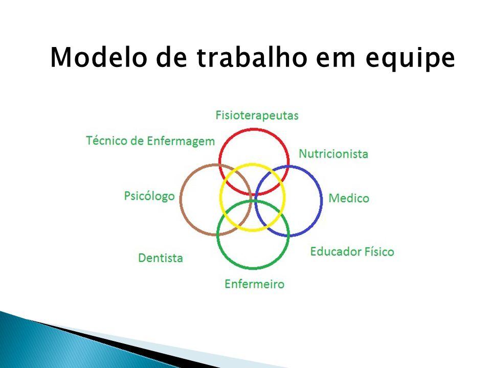 Modelo de trabalho em equipe
