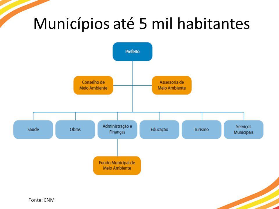 Municípios até 5 mil habitantes