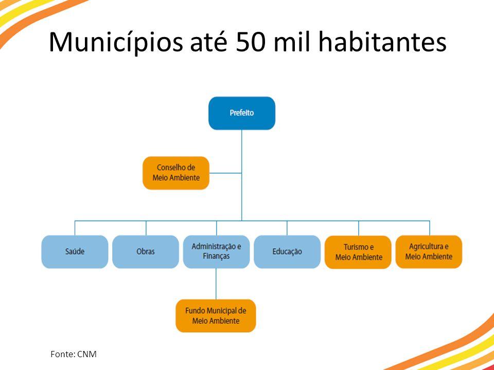 Municípios até 50 mil habitantes
