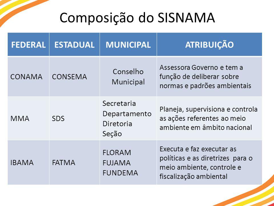 Composição do SISNAMA FEDERAL ESTADUAL MUNICIPAL ATRIBUIÇÃO CONAMA