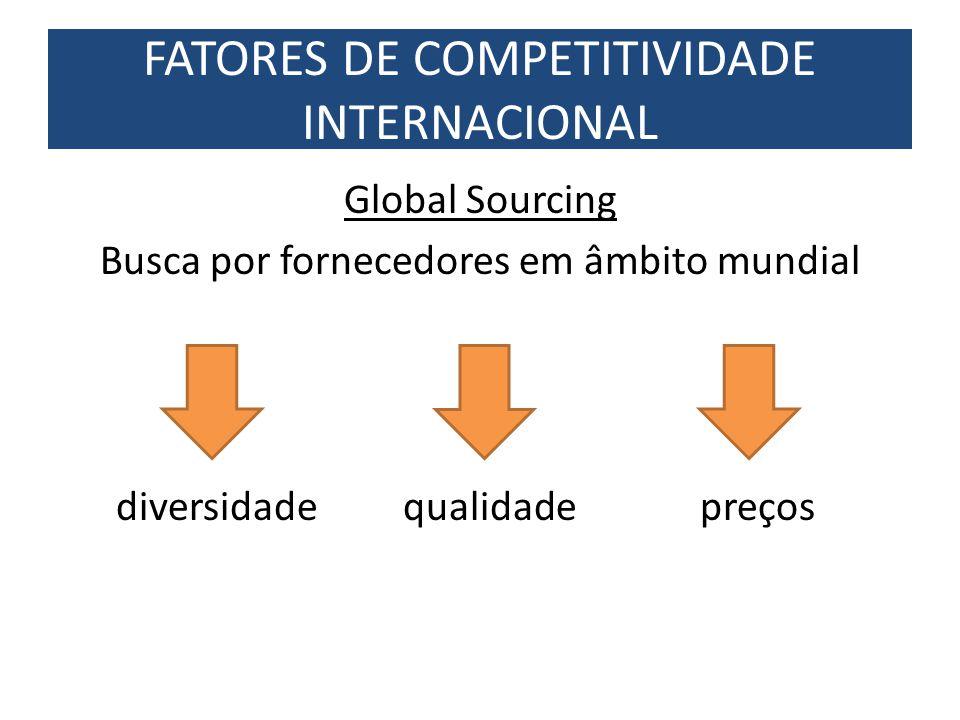 FATORES DE COMPETITIVIDADE INTERNACIONAL