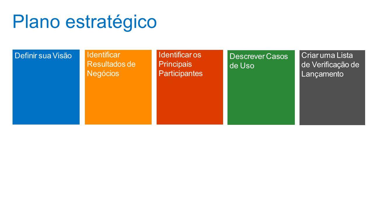 Plano estratégico Pauta Definir sua Visão