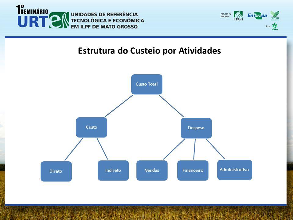 Estrutura do Custeio por Atividades