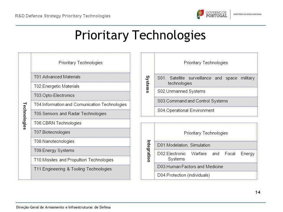 Prioritary Technologies