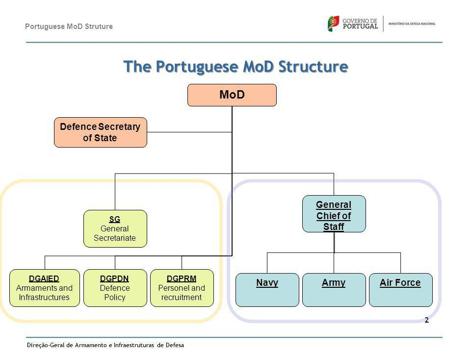 The Portuguese MoD Structure