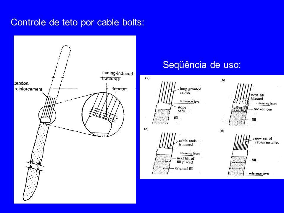 Controle de teto por cable bolts: