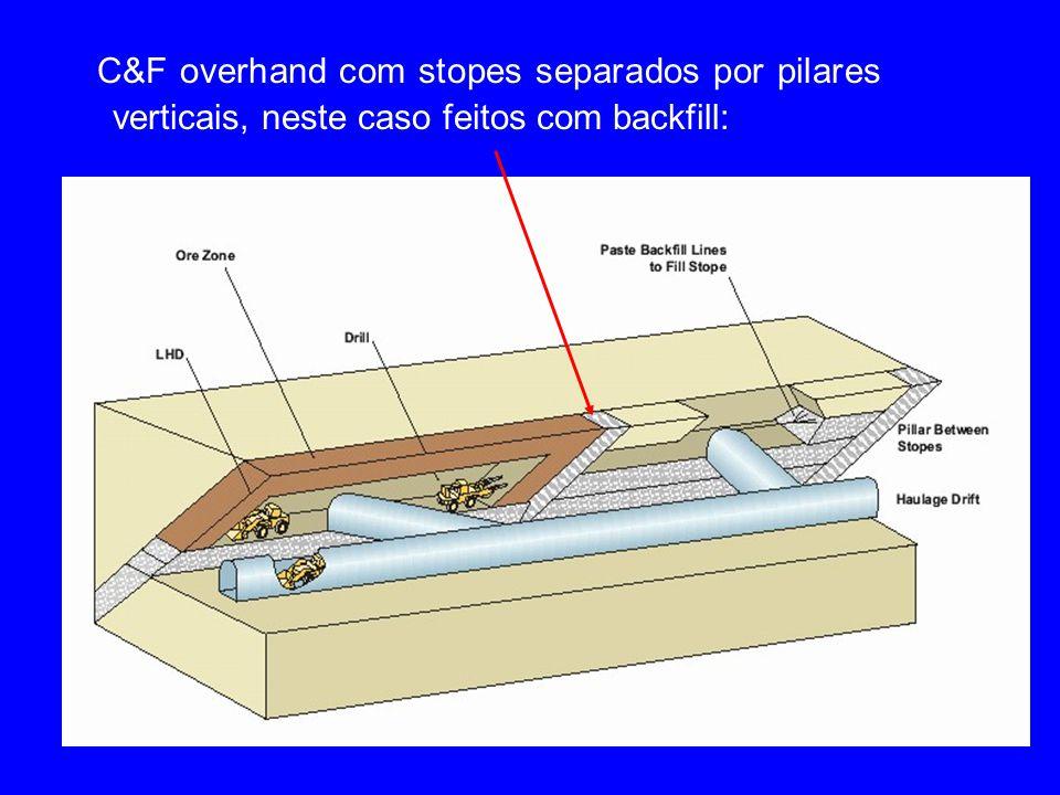 C&F overhand com stopes separados por pilares verticais, neste caso feitos com backfill: