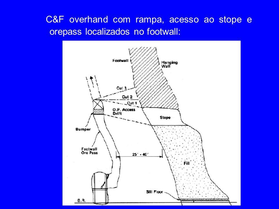 C&F overhand com rampa, acesso ao stope e orepass localizados no footwall: