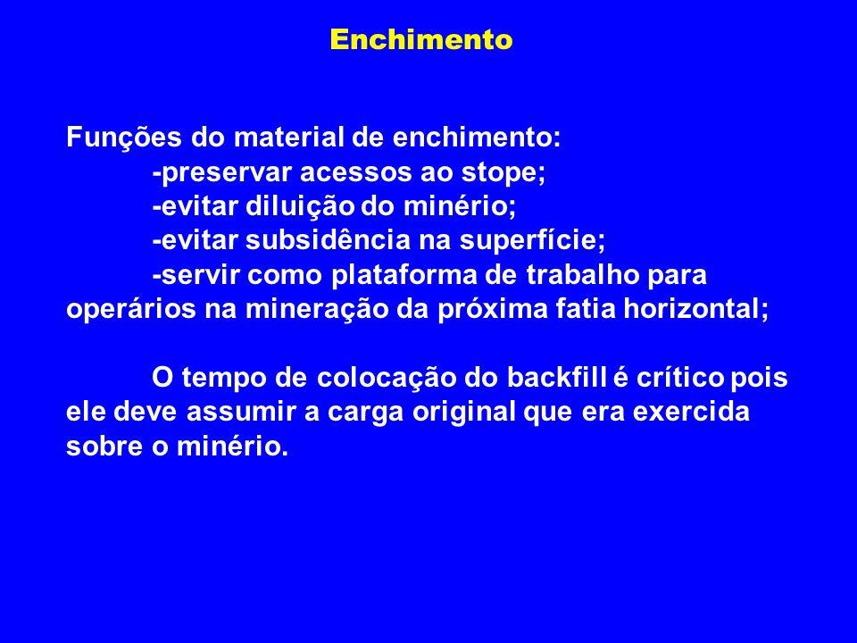 Enchimento Funções do material de enchimento: -preservar acessos ao stope; -evitar diluição do minério;