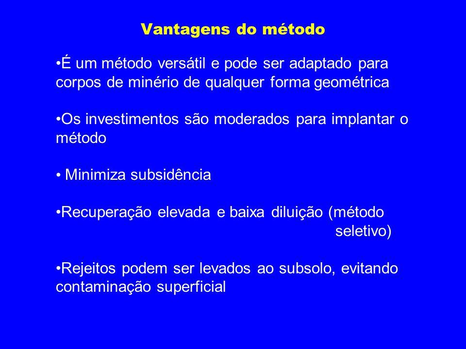 Vantagens do método É um método versátil e pode ser adaptado para corpos de minério de qualquer forma geométrica.