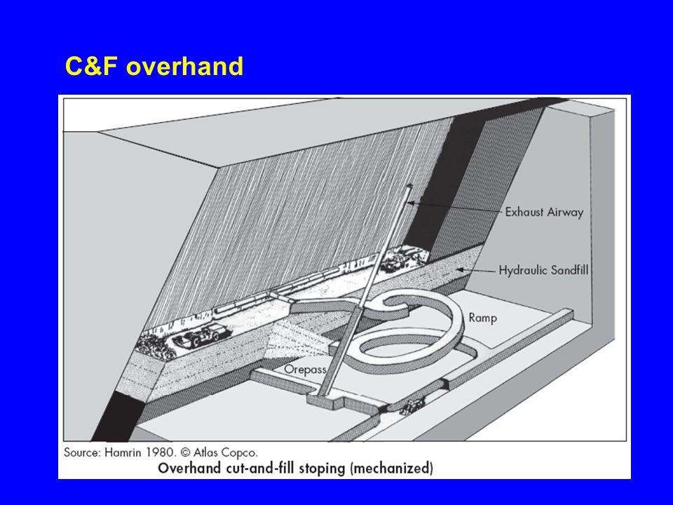 C&F overhand