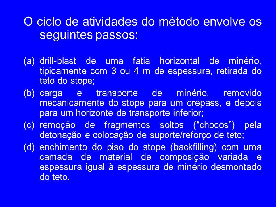 O ciclo de atividades do método envolve os seguintes passos: