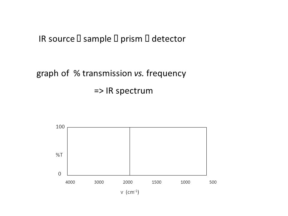 IR source è sample è prism è detector