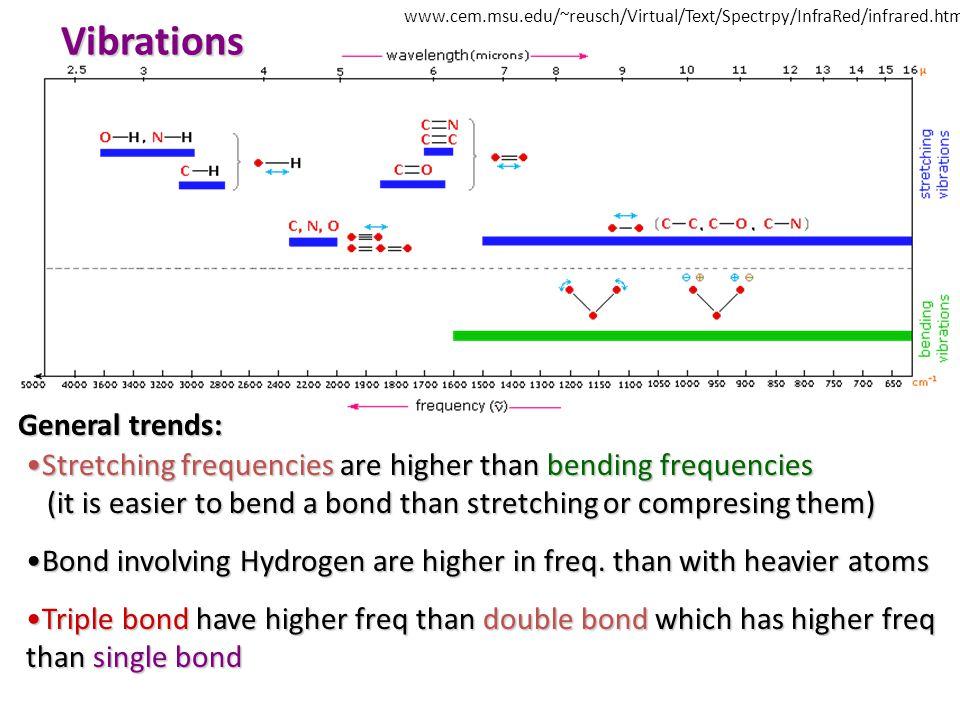 Vibrations General trends: