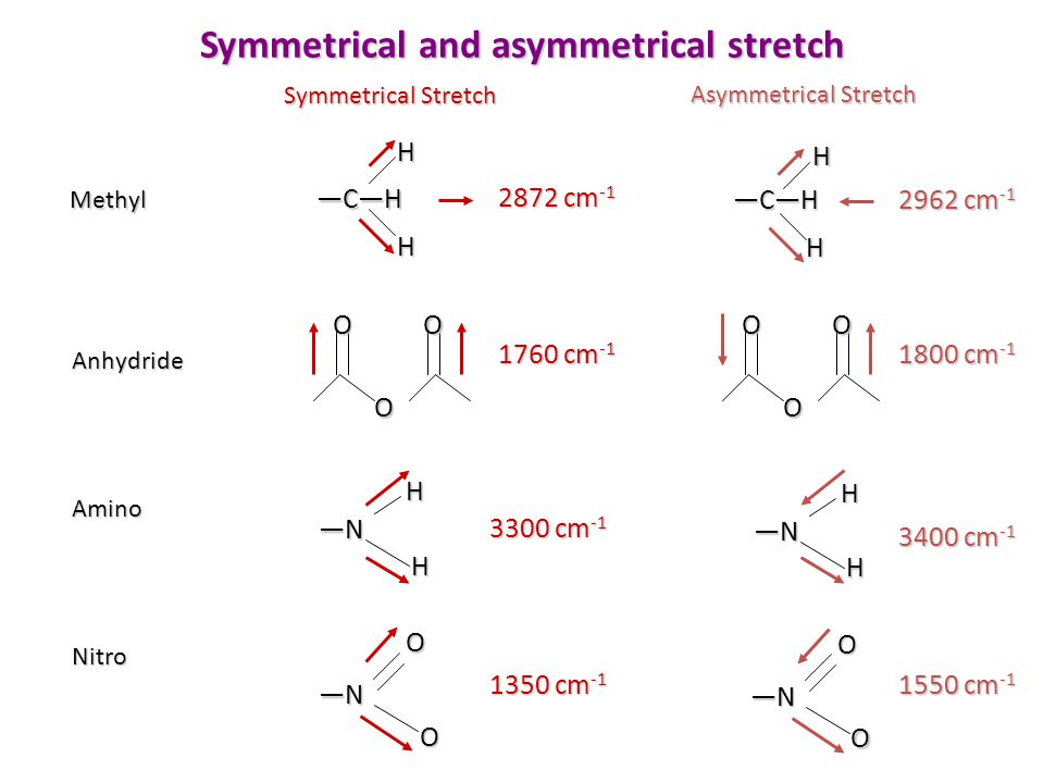 Symmetrical and asymmetrical stretch