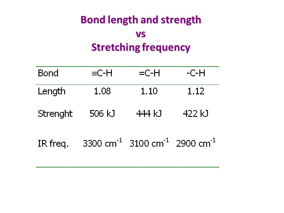 Bond length and strength vs Stretching frequency