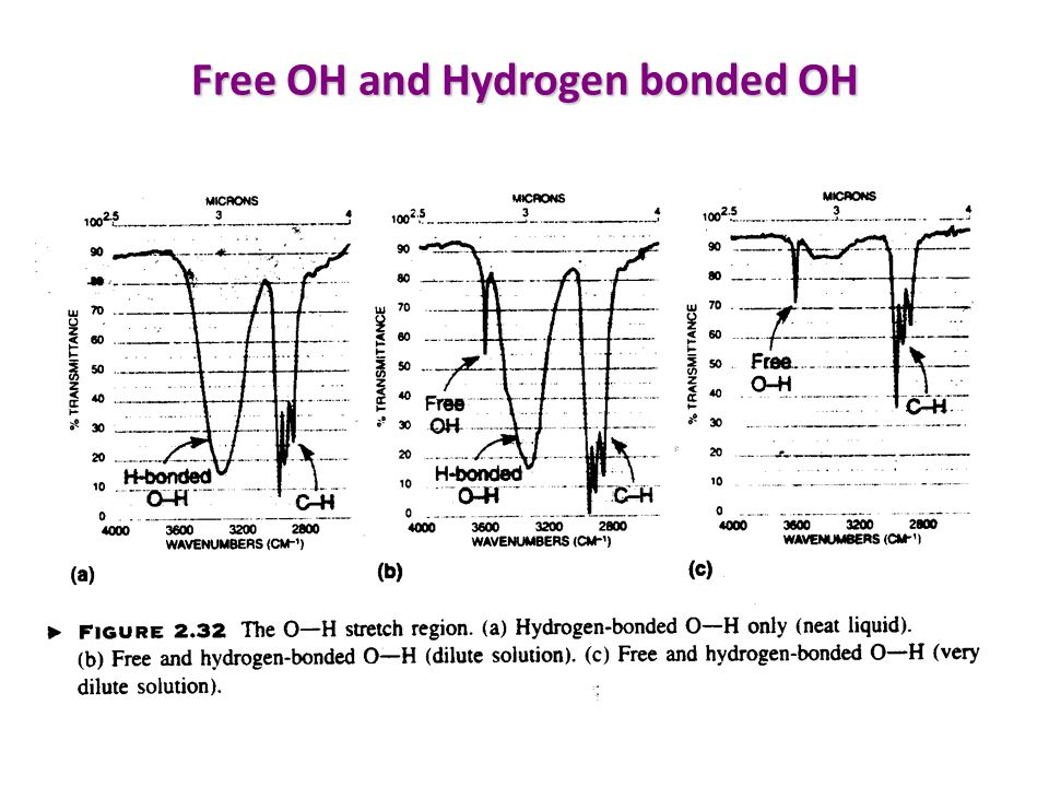 Free OH and Hydrogen bonded OH