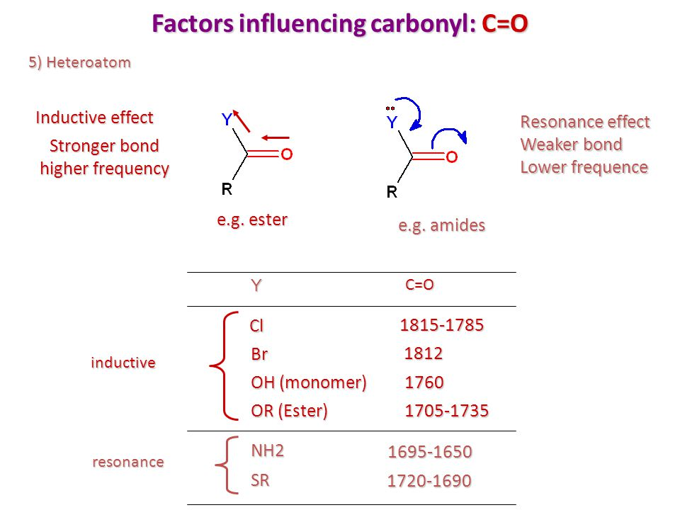 Factors influencing carbonyl: C=O