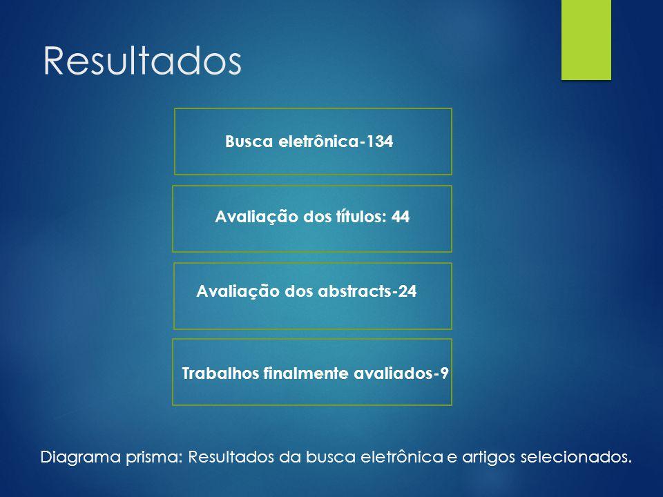 Resultados Busca eletrônica-134 Avaliação dos títulos: 44