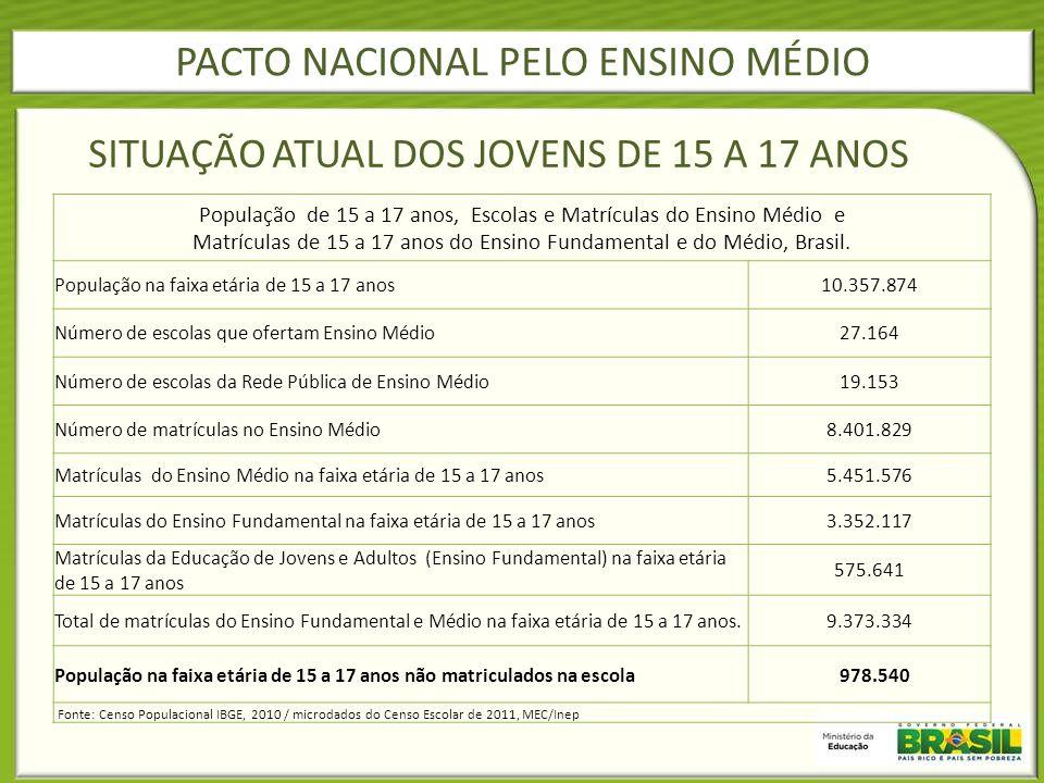 SITUAÇÃO ATUAL DOS JOVENS DE 15 A 17 ANOS
