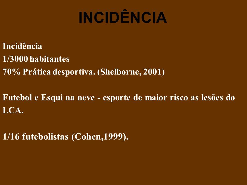 INCIDÊNCIA 1/16 futebolistas (Cohen,1999). Incidência