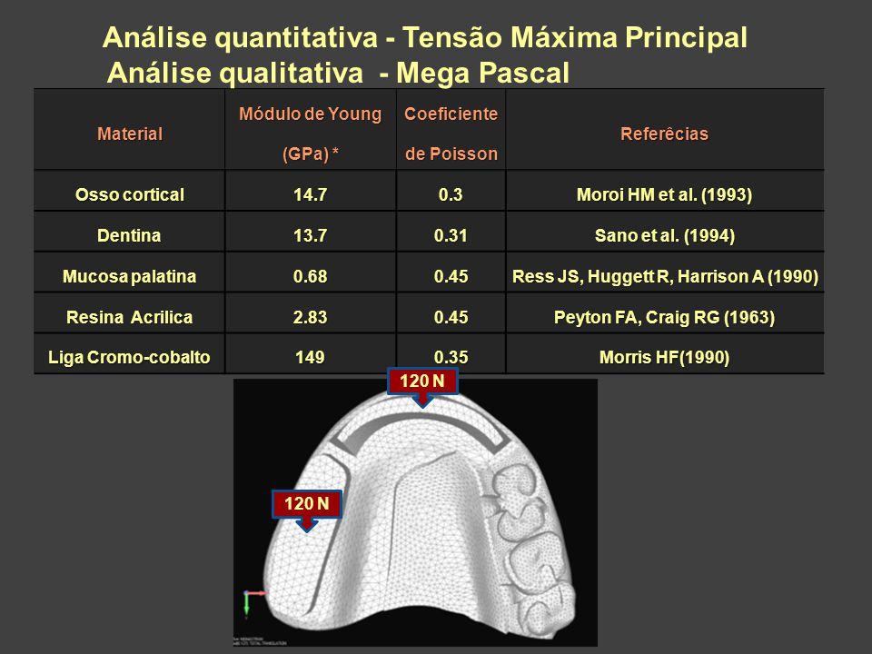Análise quantitativa - Tensão Máxima Principal