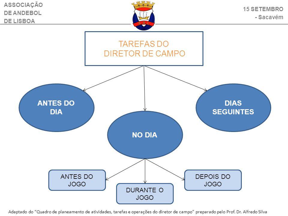 TAREFAS DO DIRETOR DE CAMPO ANTES DO DIA DIAS SEGUINTES NO DIA