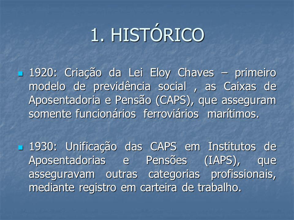 1. HISTÓRICO